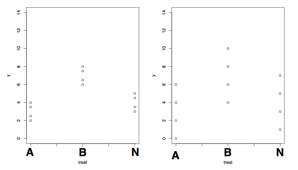 Dotplots of two different data sets. Which one offers greater evidence against the null hypothesis?