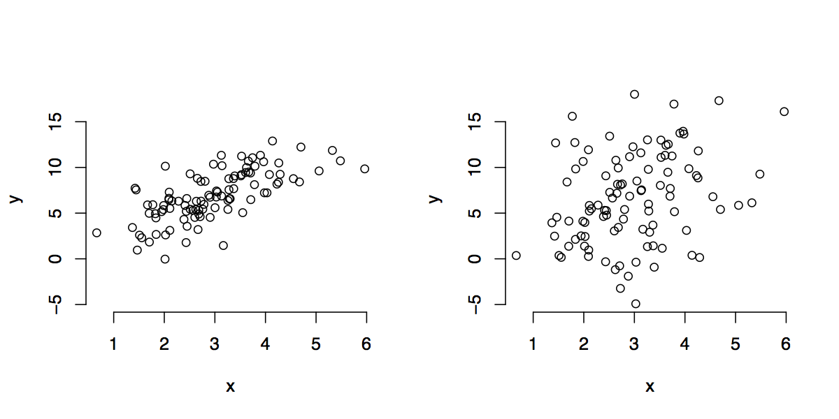Scatter plots of two data sets with the same X variable observations