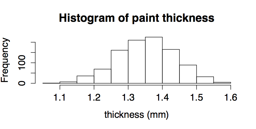 Histogram of paint thickness resamples
