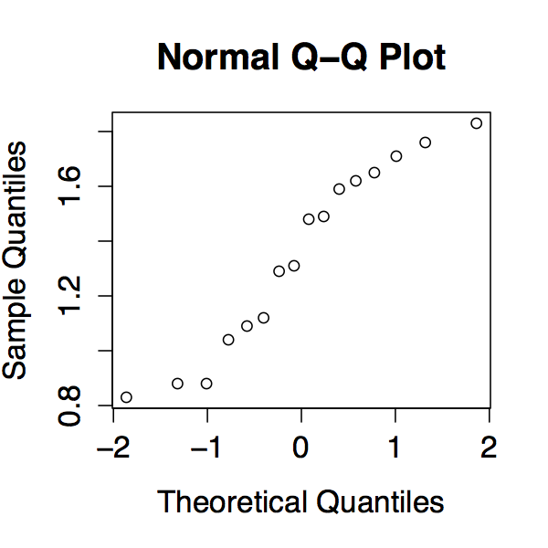 QQ plot for the engine block data