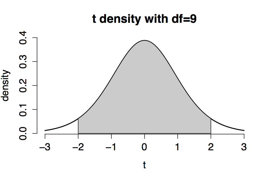 Density of a t distribution with $\nu=9$.