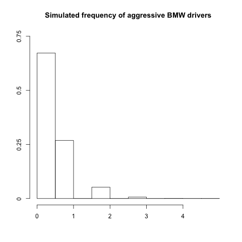 Histogram of aggressive BMW drivers
